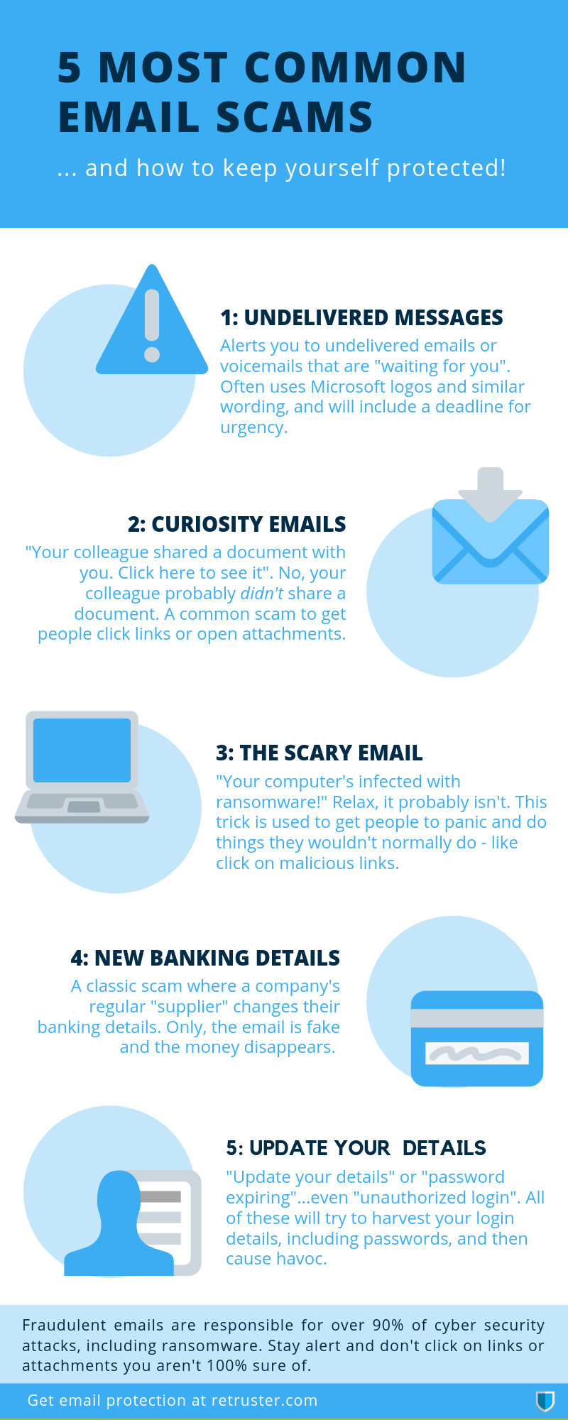 most common small business phishing email scams 2019 - Retruster